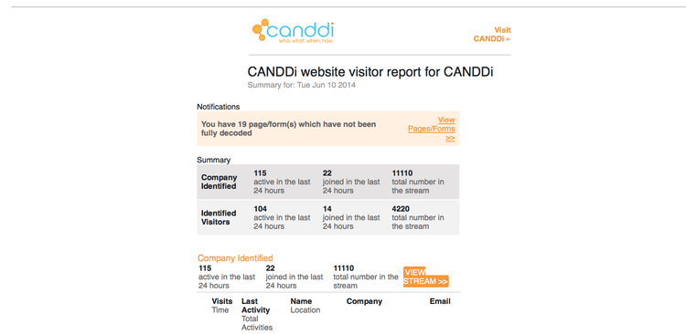 CANDDi FEATURE, Nightly Summary, What Is It And What Can It Do.