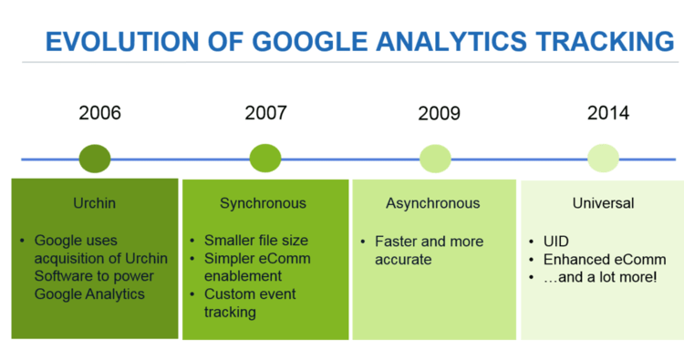 The Evolution of Google Analytics