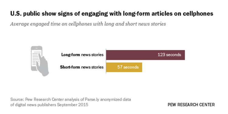 Long-Form News Pieces Prove Popular with Mobile Users