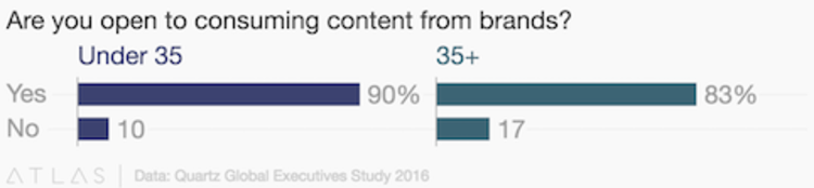Receiving content from brands graph