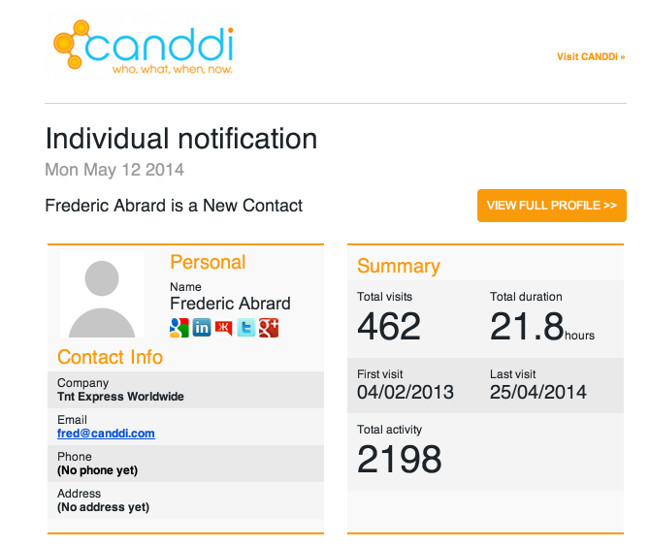 CANDDi Notification email